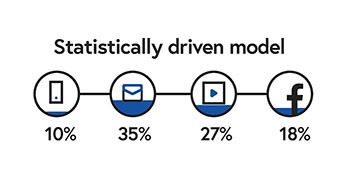 Statistically driven model
