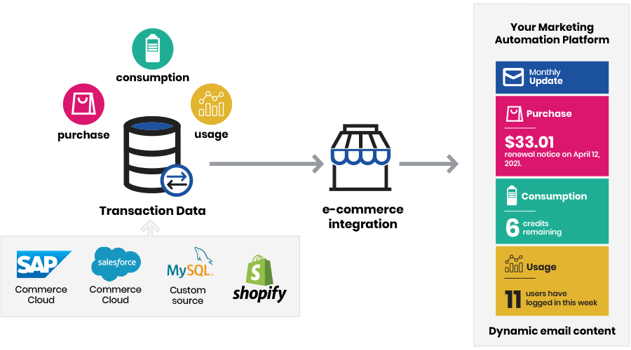 Ecommerce and MAP integration diagram