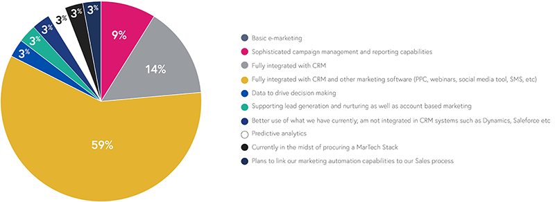 Current use of MarTech